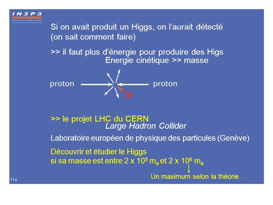 Si on avait produit un Higgs, on laurait détecté (on sait comment faire) >> il faut plus dénergie pour produire des Higs Energie cinétique >> masse >>
