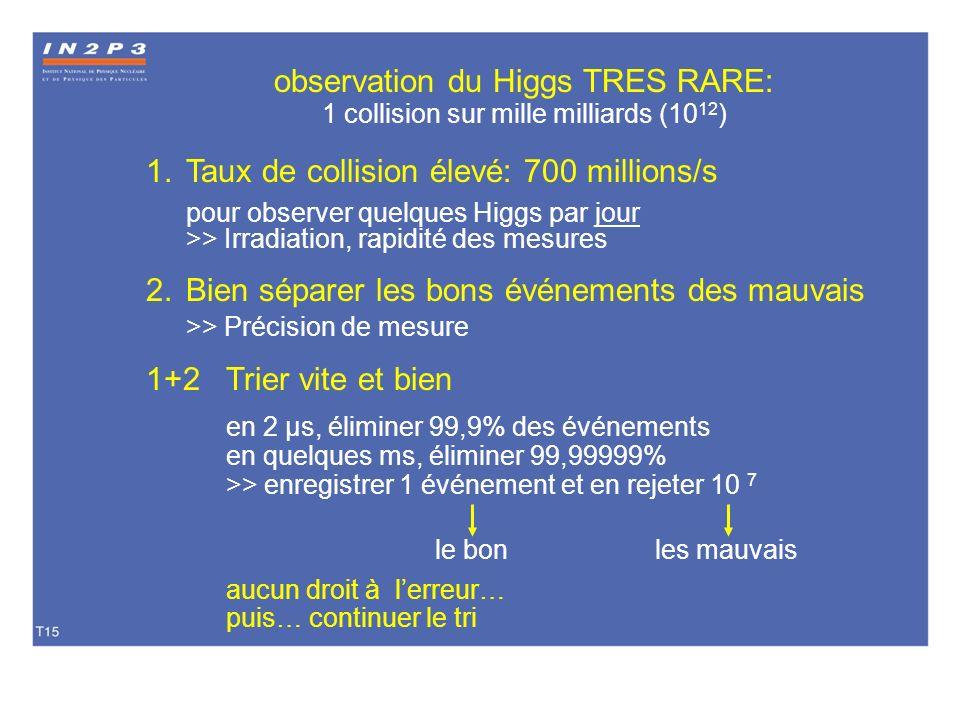 observation du Higgs TRES RARE: 1 collision sur mille milliards (10 12 ) 1.Taux de collision élevé: 700 millions/s pour observer quelques Higgs par jo