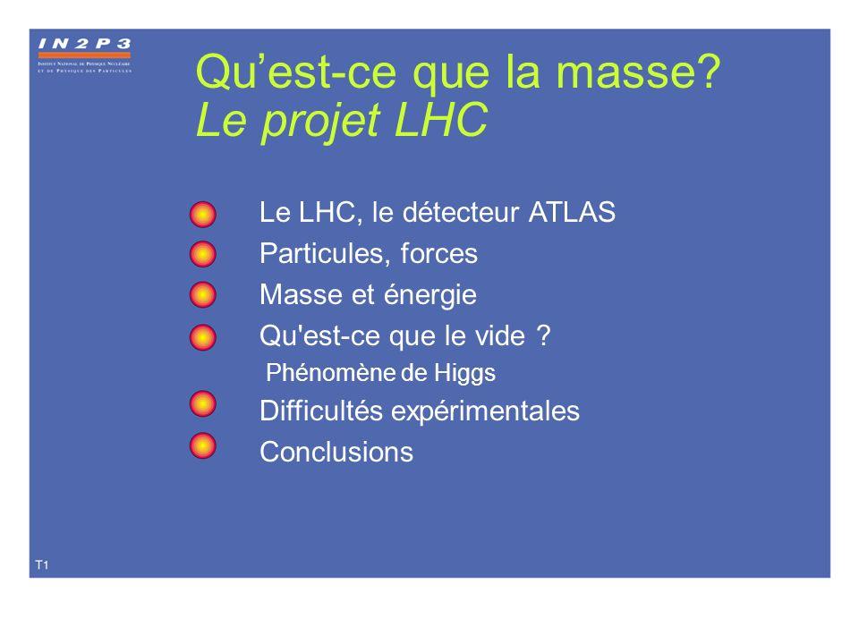 Quest-ce que la masse? Le projet LHC Le LHC, le détecteur ATLAS Particules, forces Masse et énergie Qu'est-ce que le vide ? Phénomène de Higgs Difficu