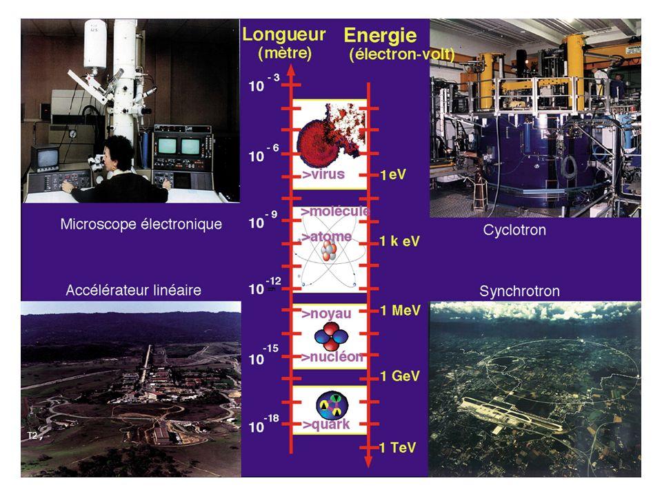 Quelques points de repère Centre Européen de Recherche Nucléaire (CERN) Laboratoire européen de physique des particules Genève Environ 10000 chercheurs du monde entier Large Hadron Collider (LHC) Accélérateur / collisionneur 27 km de circonférence supraconducteur 2 milliards d euros (hors tunnel) démarrage en 2007 ATLAS expérience au LHC 1700 chercheurs et ingénieurs 30 pays 300 millions d euros Conception/construction : 10 ans Exploitation : 10 ans