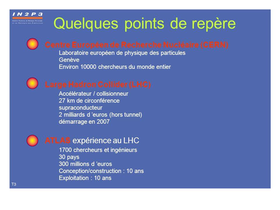 Quelques points de repère Centre Européen de Recherche Nucléaire (CERN) Laboratoire européen de physique des particules Genève Environ 10000 chercheur