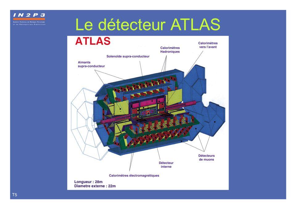 Éléments de détecteur Atlas Trajectographes : chambres à pailles précision ~ 0,1 mm Calorimètre : - arrêter la particule, mesurer son énergie et son point dimpact - la particule cède son énergie en interagissant avec le détecteur - une fraction est cédée par ionisation signal électrique mesurable Micropistes de silicium précision : 0,01 à 0,02 mm