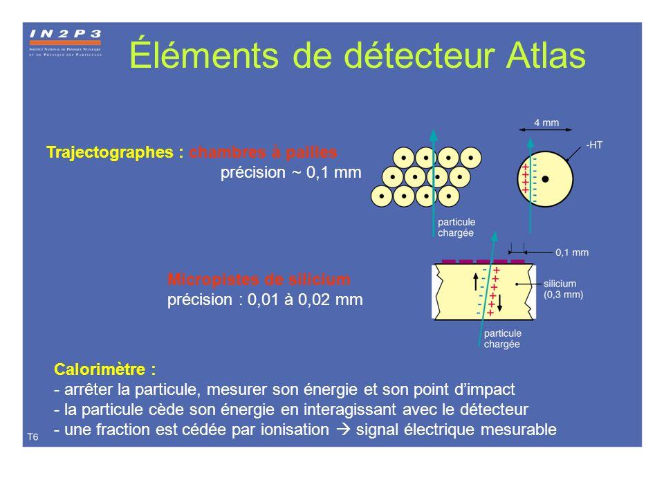 Éléments de détecteur Atlas Trajectographes : chambres à pailles précision ~ 0,1 mm Calorimètre : - arrêter la particule, mesurer son énergie et son p