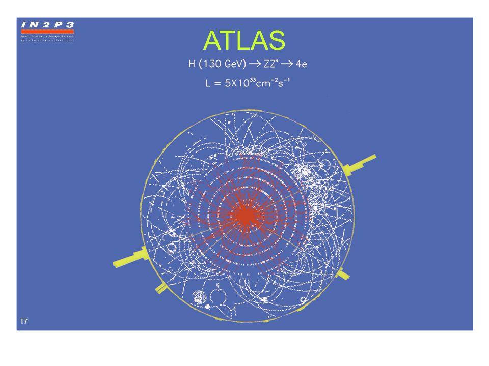Conclusion Recherche de la particule de Higgs Compréhension de la masse Thèmes importants dans les années à venir Mesures difficiles (Rareté du Higgs) Détecteur ATLAS au LHC Pari technologique Collaboration mondiale Beaucoup dargent - Beaucoup de travail Beaucoup denthousiasme