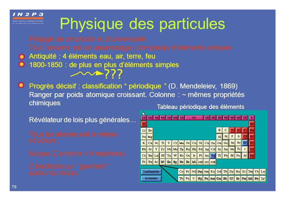 Physique des particules Préjugé de simplicité et duniversalité Tout lunivers est un assemblage (complexe) déléments simples Antiquité : 4 éléments eau