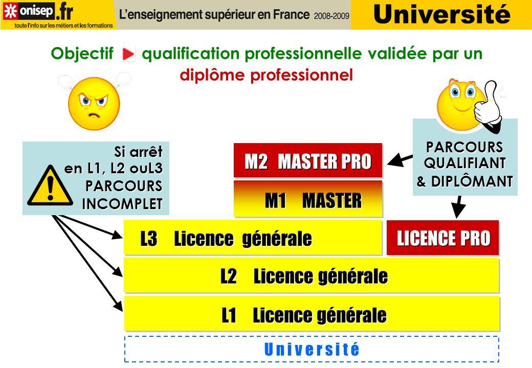 U n i v e r s i t é L1 Licence générale M1 MASTER M2 MASTER PRO L2 Licence générale L3 Licence générale LICENCE PRO Si arrêt en L1, L2 ouL3 PARCOURS INCOMPLET Si arrêt en L1, L2 ouL3 PARCOURS INCOMPLET Objectif qualification professionnelle validée par un diplôme professionnel PARCOURS QUALIFIANT & DIPLÔMANT PARCOURS QUALIFIANT & DIPLÔMANT