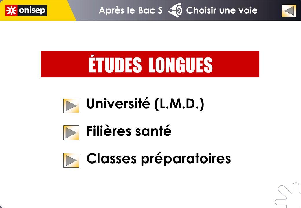 Université (L.M.D.) Filières santé Classes préparatoires ÉTUDES LONGUES Après le Bac S Choisir une voie