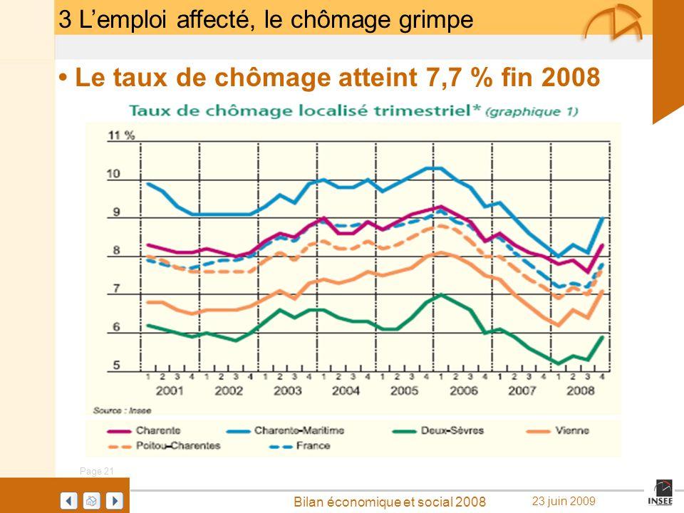 Page 21 Bilan économique et social 2008 23 juin 2009 3 Lemploi affecté, le chômage grimpe Le taux de chômage atteint 7,7 % fin 2008