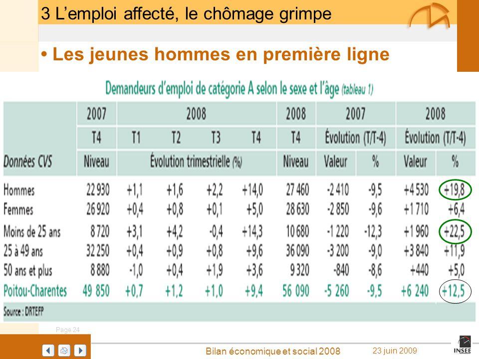 Page 24 Bilan économique et social 2008 23 juin 2009 3 Lemploi affecté, le chômage grimpe Les jeunes hommes en première ligne