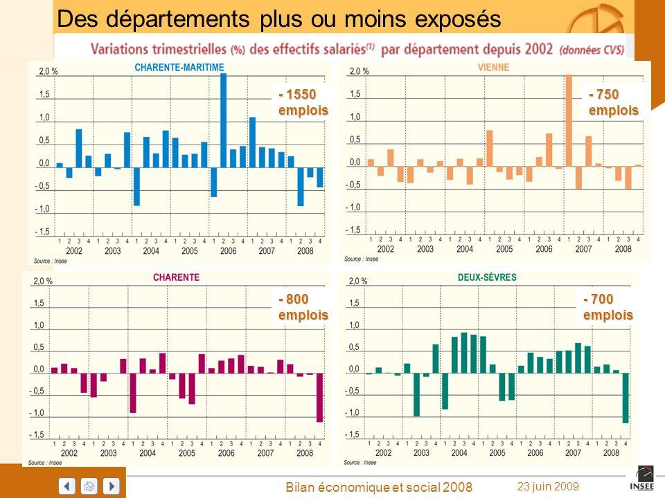 Page 28 Bilan économique et social 2008 23 juin 2009 Des départements plus ou moins exposés - 1550 emplois - 750 emplois - 800 emplois - 700 emplois