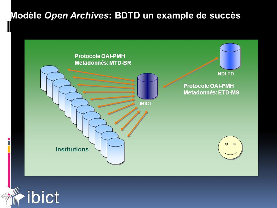 IBICT Protocole OAI-PMH Metadonnés: MTD-BR Protocole OAI-PMH Metadonnés: ETD-MS Institutions NDLTD Modèle Open Archives: BDTD un example de succès