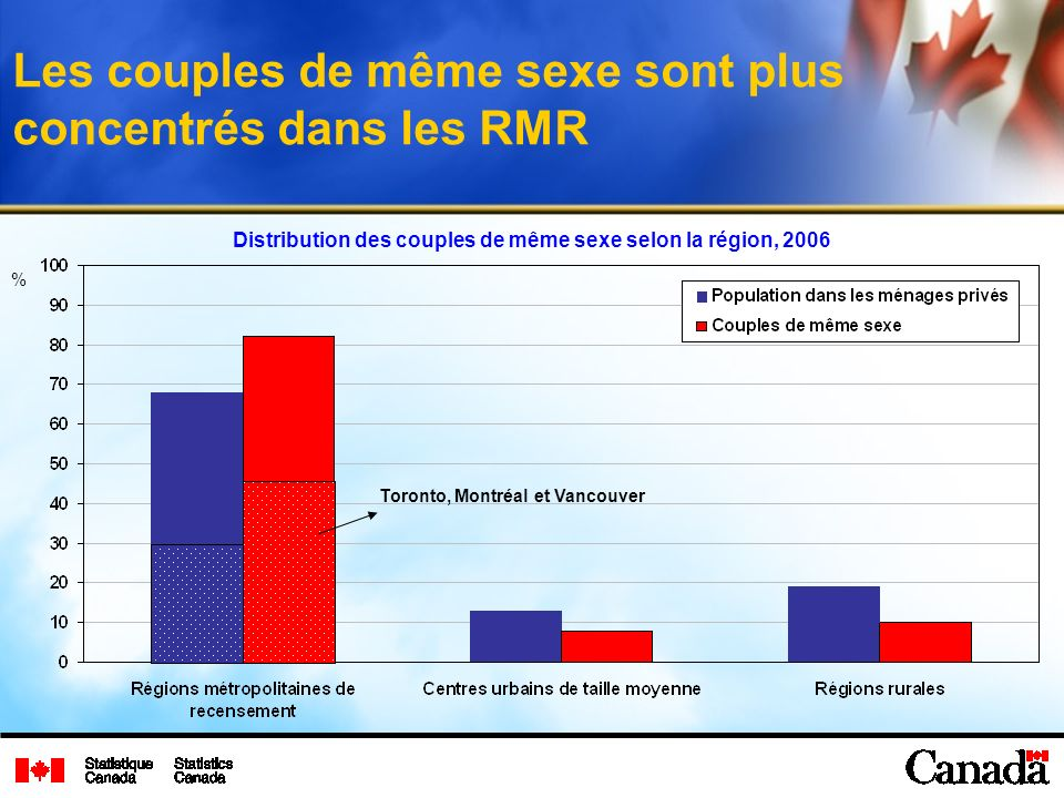 Les couples de même sexe sont plus concentrés dans les RMR Distribution des couples de même sexe selon la région, 2006 % Toronto, Montréal et Vancouver
