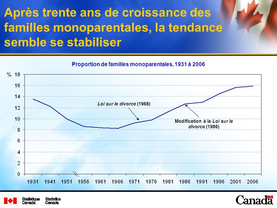Après trente ans de croissance des familles monoparentales, la tendance semble se stabiliser Loi sur le divorce (1968) Modification à la Loi sur le divorce (1986) Proportion de familles monoparentales, 1931 à 2006