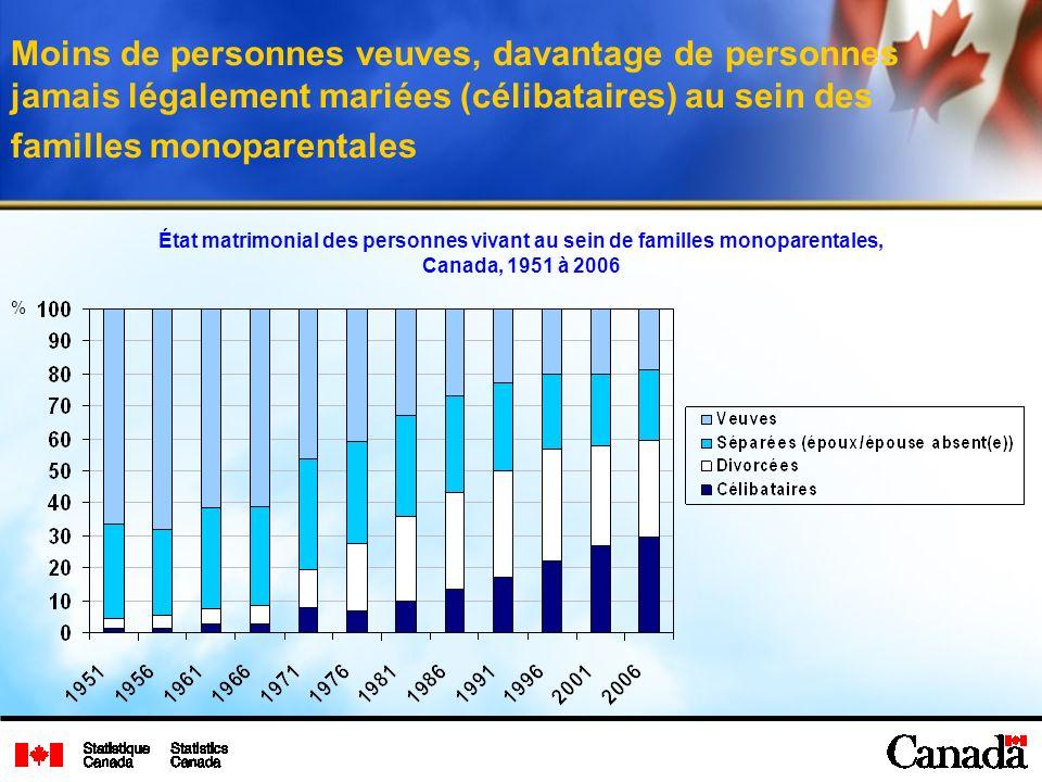 Moins de personnes veuves, davantage de personnes jamais légalement mariées (célibataires) au sein des familles monoparentales État matrimonial des personnes vivant au sein de familles monoparentales, Canada, 1951 à 2006 %