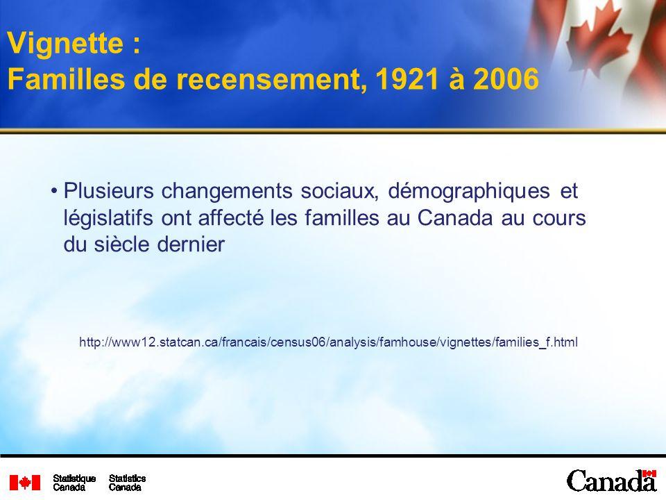 Vignette : Familles de recensement, 1921 à 2006 Plusieurs changements sociaux, démographiques et législatifs ont affecté les familles au Canada au cours du siècle dernier http://www12.statcan.ca/francais/census06/analysis/famhouse/vignettes/families_f.html