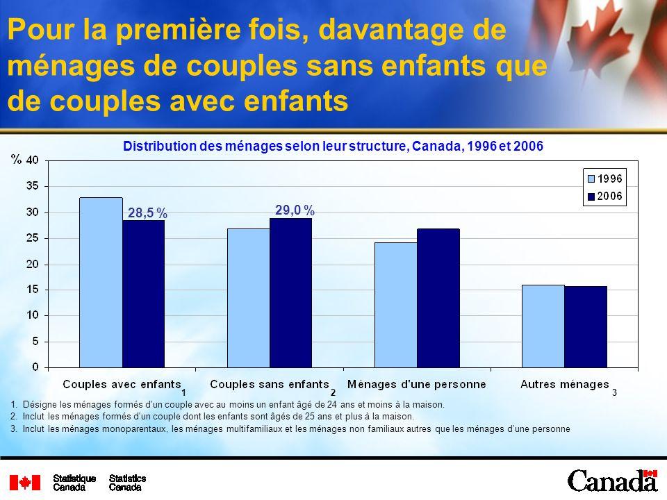 Distribution des ménages selon leur structure, Canada, 1996 et 2006 123 Pour la première fois, davantage de ménages de couples sans enfants que de couples avec enfants 1.