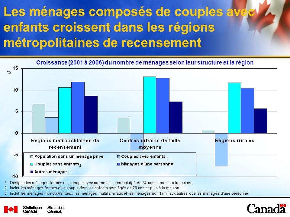 2 3 1 Les ménages composés de couples avec enfants croissent dans les régions métropolitaines de recensement Croissance (2001 à 2006) du nombre de mén