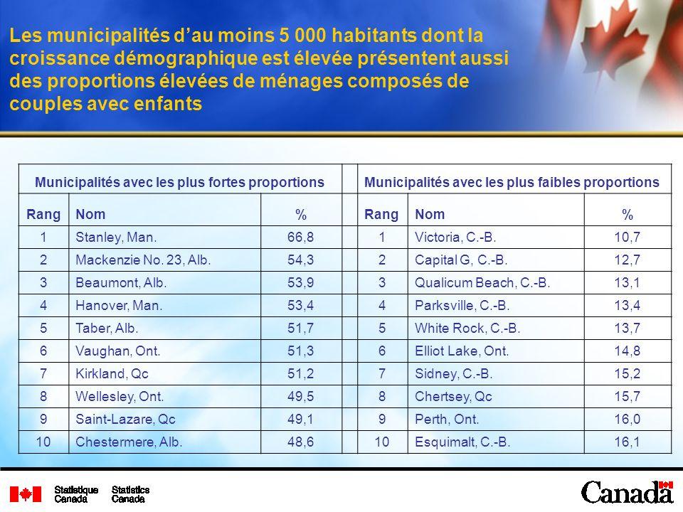 Les municipalités dau moins 5 000 habitants dont la croissance démographique est élevée présentent aussi des proportions élevées de ménages composés d