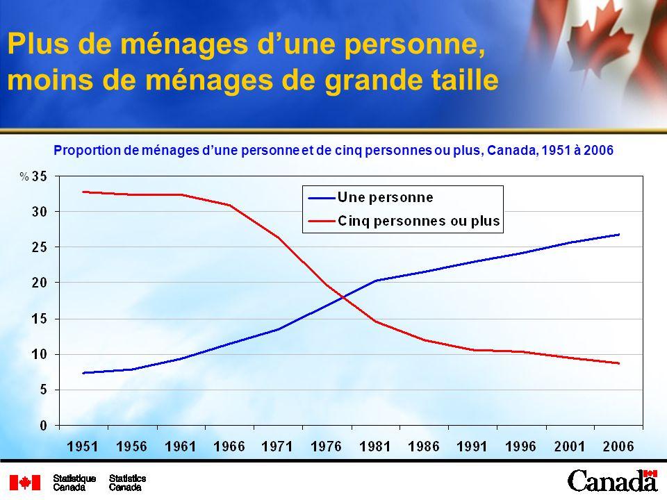 Plus de ménages dune personne, moins de ménages de grande taille % Proportion de ménages dune personne et de cinq personnes ou plus, Canada, 1951 à 2006