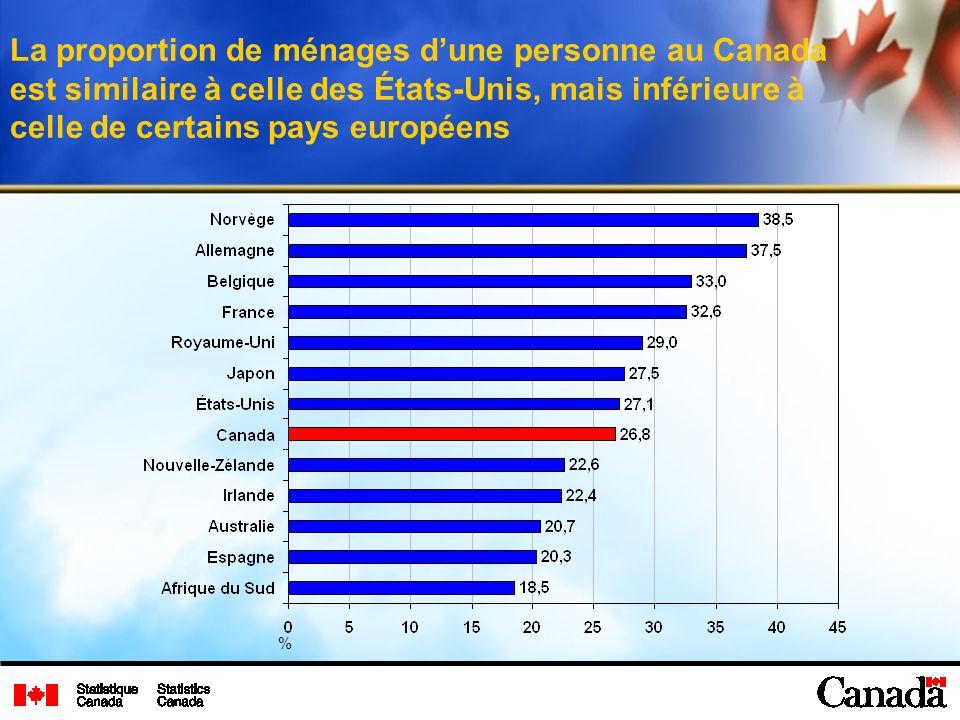 La proportion de ménages dune personne au Canada est similaire à celle des États-Unis, mais inférieure à celle de certains pays européens %