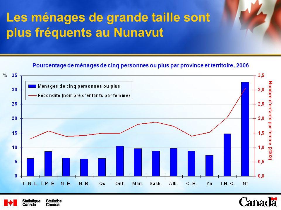 Les ménages de grande taille sont plus fréquents au Nunavut Pourcentage de ménages de cinq personnes ou plus par province et territoire, 2006 % Nombre