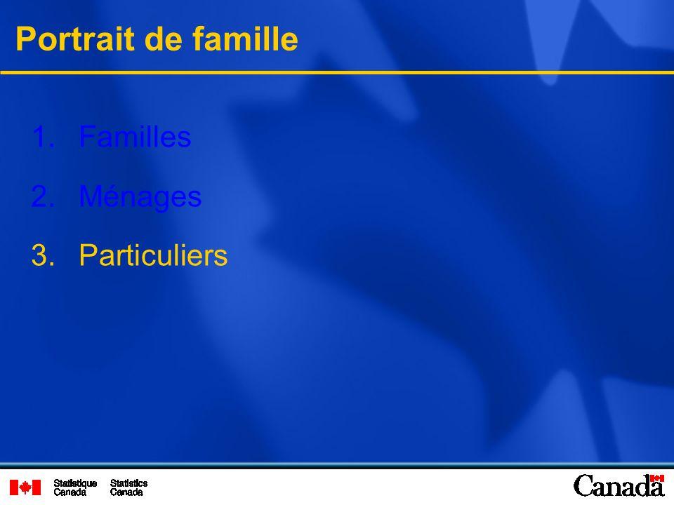 1. Familles 2. Ménages 3. Particuliers Portrait de famille