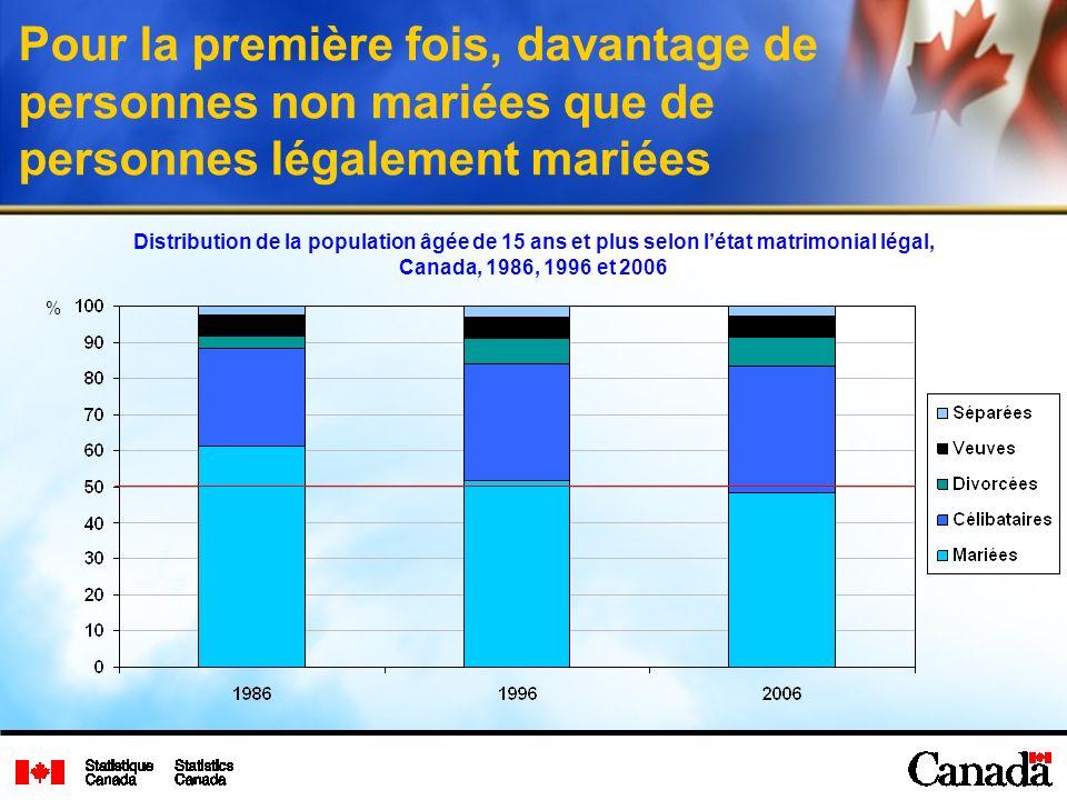 Pour la première fois, davantage de personnes non mariées que de personnes légalement mariées Distribution de la population âgée de 15 ans et plus selon létat matrimonial légal, Canada, 1986, 1996 et 2006 %