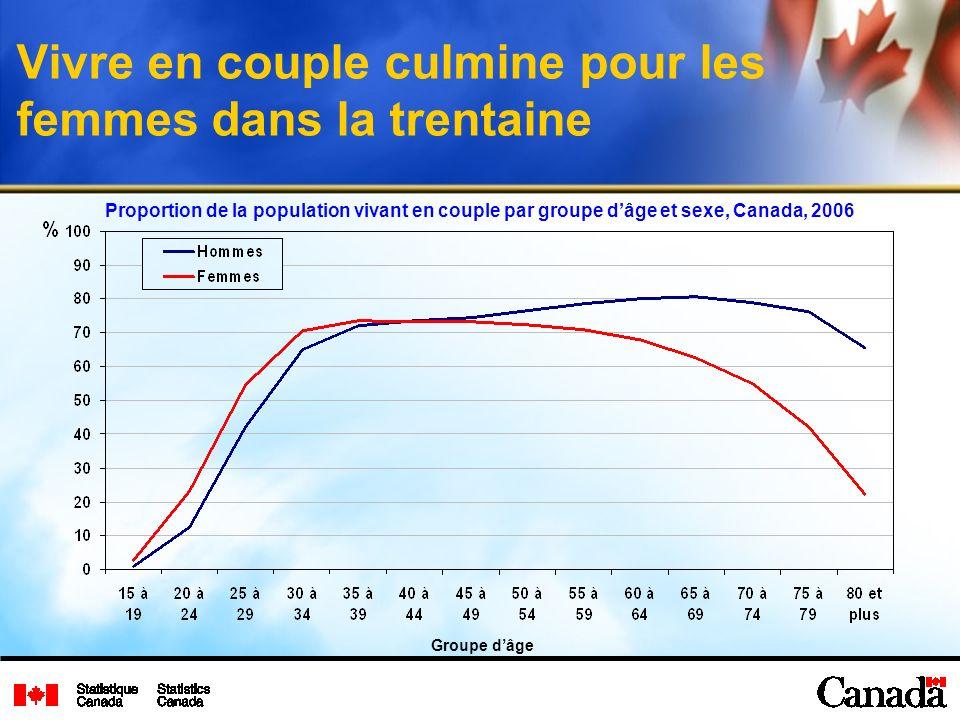 Vivre en couple culmine pour les femmes dans la trentaine Proportion de la population vivant en couple par groupe dâge et sexe, Canada, 2006 Groupe dâge