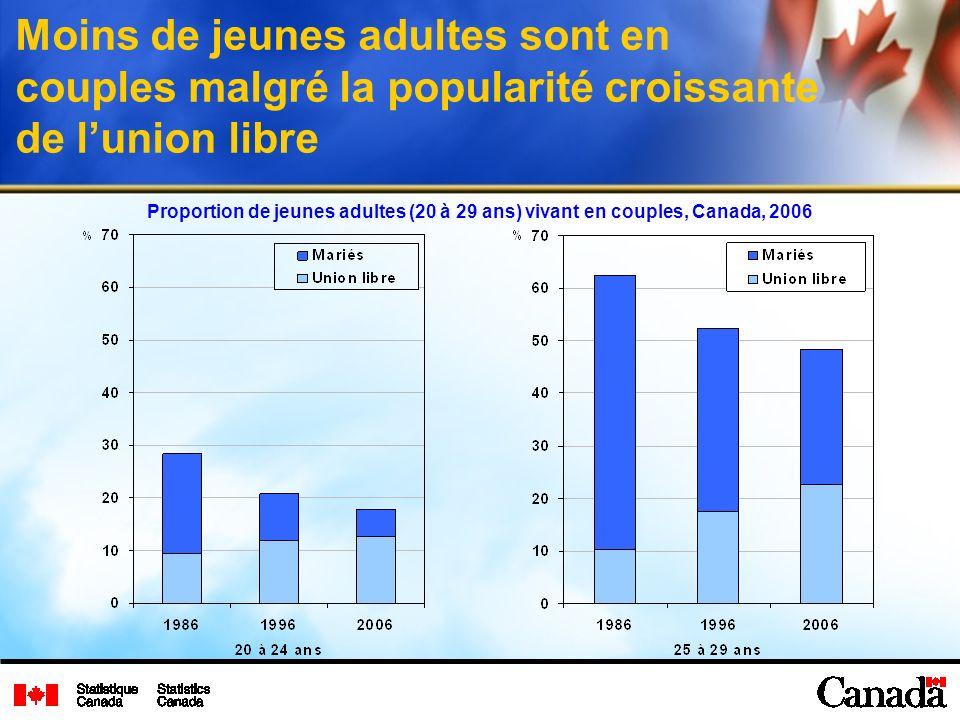 Moins de jeunes adultes sont en couples malgré la popularité croissante de lunion libre Proportion de jeunes adultes (20 à 29 ans) vivant en couples, Canada, 2006