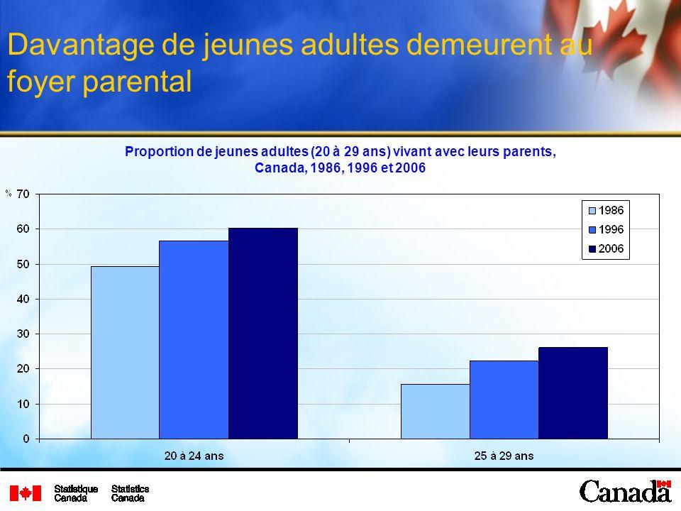 Davantage de jeunes adultes demeurent au foyer parental Proportion de jeunes adultes (20 à 29 ans) vivant avec leurs parents, Canada, 1986, 1996 et 20