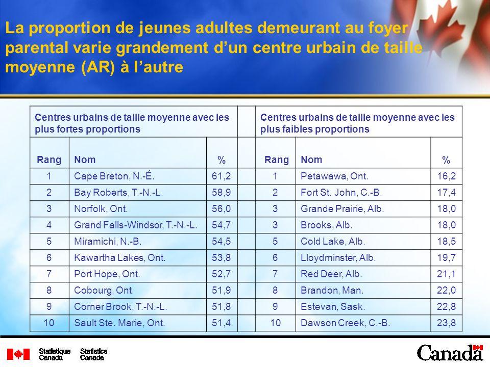 La proportion de jeunes adultes demeurant au foyer parental varie grandement dun centre urbain de taille moyenne (AR) à lautre Centres urbains de taille moyenne avec les plus fortes proportions Centres urbains de taille moyenne avec les plus faibles proportions RangNom% RangNom% 1Cape Breton, N.-É.61,21Petawawa, Ont.16,2 2Bay Roberts, T.-N.-L.58,92Fort St.