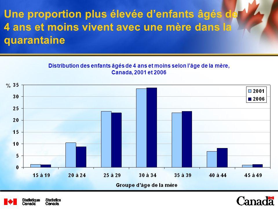Une proportion plus élevée denfants âgés de 4 ans et moins vivent avec une mère dans la quarantaine Distribution des enfants âgés de 4 ans et moins selon lâge de la mère, Canada, 2001 et 2006