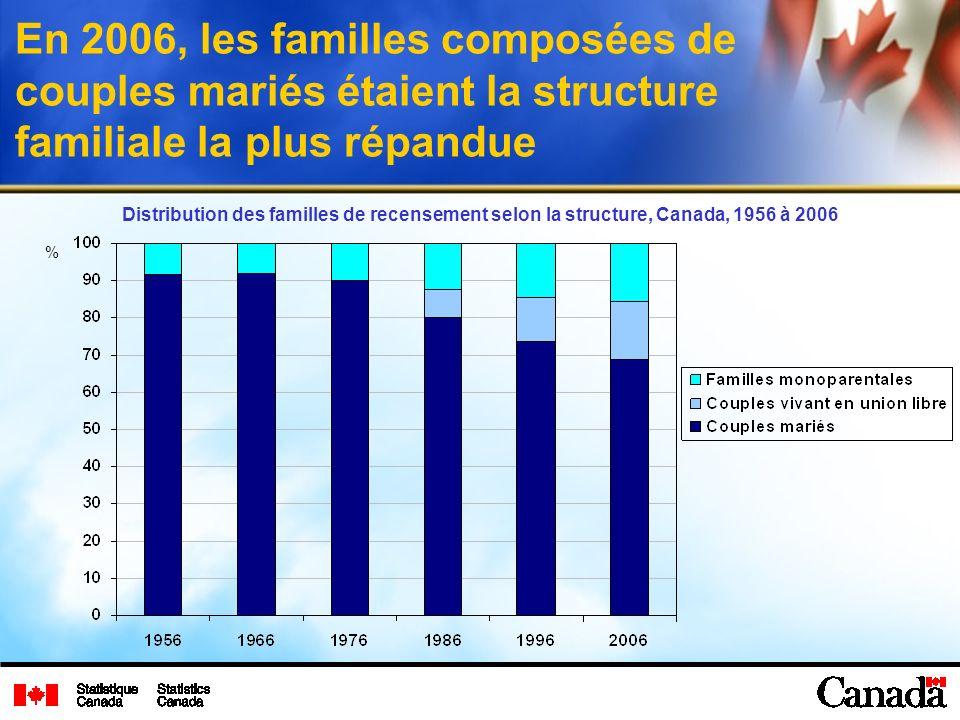 En 2006, les familles composées de couples mariés étaient la structure familiale la plus répandue Distribution des familles de recensement selon la structure, Canada, 1956 à 2006 %