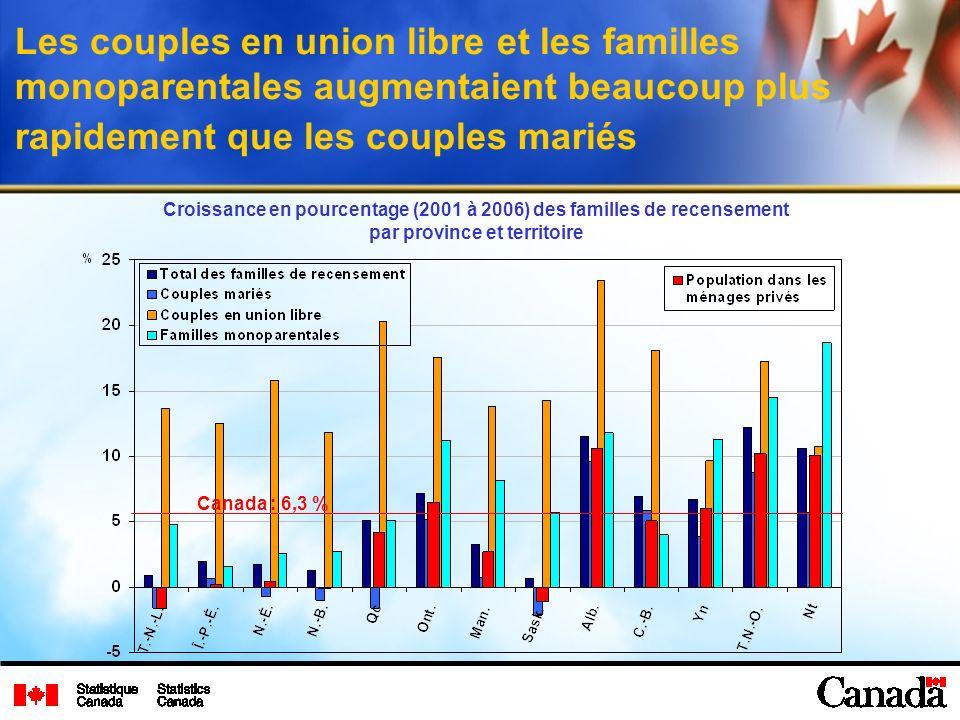 Les couples en union libre et les familles monoparentales augmentaient beaucoup plus rapidement que les couples mariés Croissance en pourcentage (2001 à 2006) des familles de recensement par province et territoire Canada : 6,3 %
