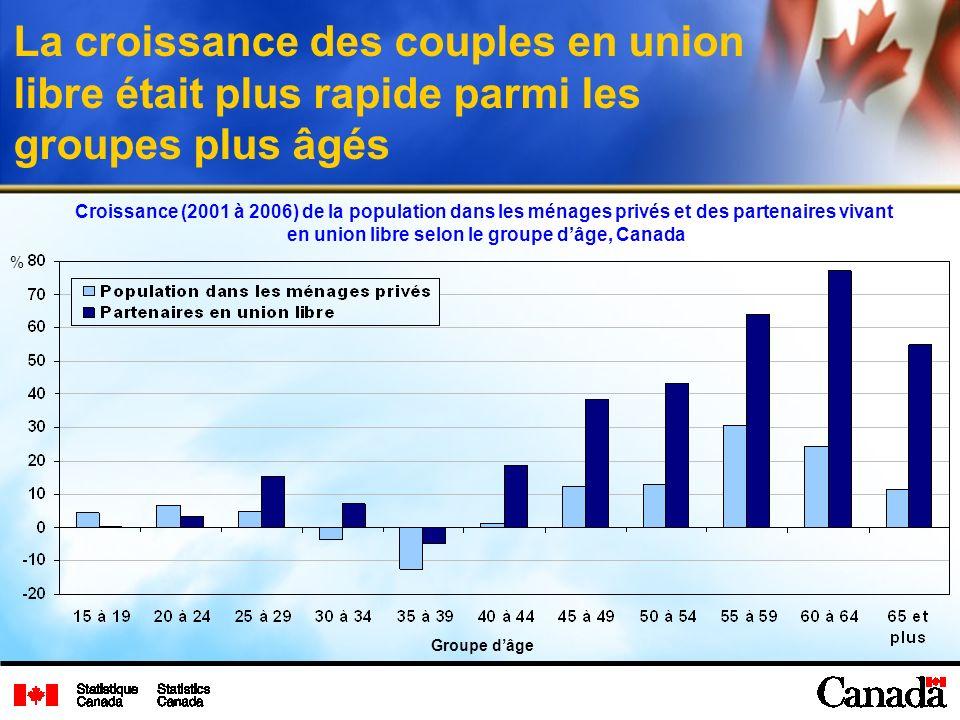 La croissance des couples en union libre était plus rapide parmi les groupes plus âgés Croissance (2001 à 2006) de la population dans les ménages privés et des partenaires vivant en union libre selon le groupe dâge, Canada % Groupe dâge