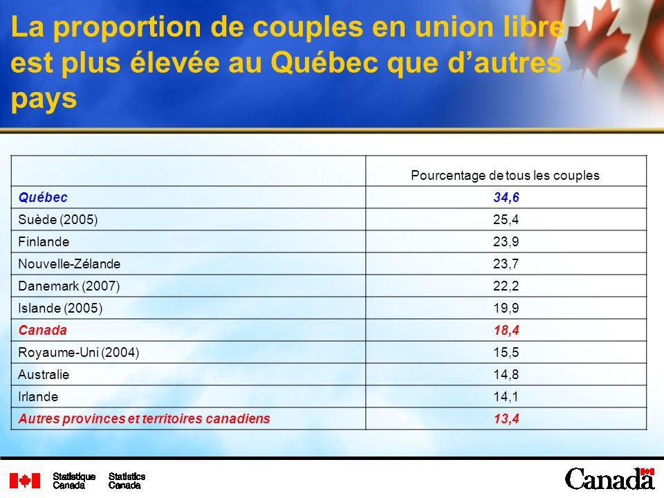 La proportion de couples en union libre est plus élevée au Québec que dautres pays Pourcentage de tous les couples Québec34,6 Suède (2005)25,4 Finlande23,9 Nouvelle-Zélande23,7 Danemark (2007)22,2 Islande (2005)19,9 Canada18,4 Royaume-Uni (2004)15,5 Australie14,8 Irlande14,1 Autres provinces et territoires canadiens13,4