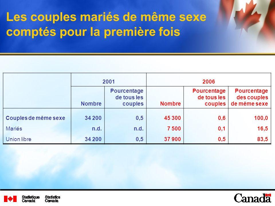 Les couples mariés de même sexe comptés pour la première fois 20012006 Nombre Pourcentage de tous les couplesNombre Pourcentage de tous les couples Pourcentage des couples de même sexe Couples de même sexe34 2000,545 3000,6100,0 Mariés n.d.