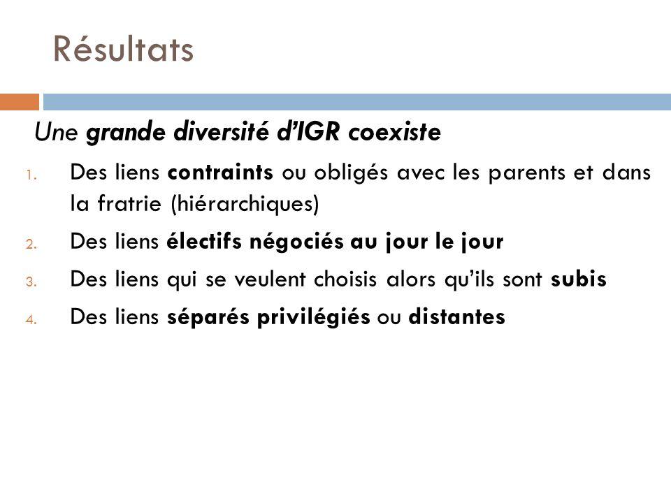 Une grande diversité dIGR coexiste 1. Des liens contraints ou obligés avec les parents et dans la fratrie (hiérarchiques) 2. Des liens électifs négoci