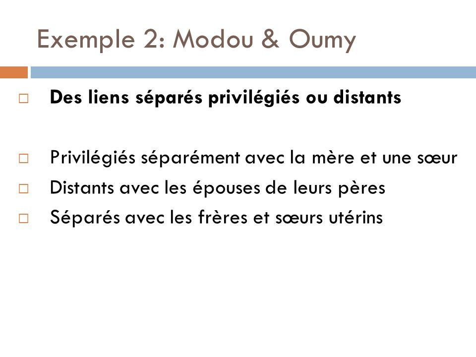 Exemple 2: Modou & Oumy Des liens séparés privilégiés ou distants Privilégiés séparément avec la mère et une sœur Distants avec les épouses de leurs pères Séparés avec les frères et sœurs utérins