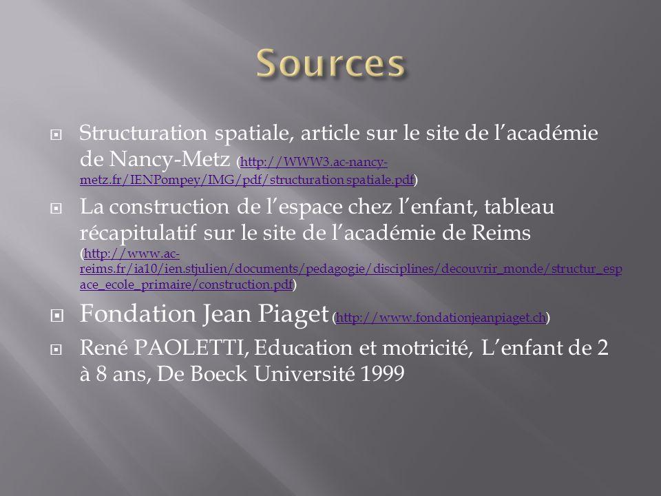 Structuration spatiale, article sur le site de lacadémie de Nancy-Metz (http://WWW3.ac-nancy- metz.fr/IENPompey/IMG/pdf/structuration spatiale.pdf)http://WWW3.ac-nancy- metz.fr/IENPompey/IMG/pdf/structuration spatiale.pdf La construction de lespace chez lenfant, tableau récapitulatif sur le site de lacadémie de Reims (http://www.ac- reims.fr/ia10/ien.stjulien/documents/pedagogie/disciplines/decouvrir_monde/structur_esp ace_ecole_primaire/construction.pdf)http://www.ac- reims.fr/ia10/ien.stjulien/documents/pedagogie/disciplines/decouvrir_monde/structur_esp ace_ecole_primaire/construction.pdf Fondation Jean Piaget (http://www.fondationjeanpiaget.ch)http://www.fondationjeanpiaget.ch René PAOLETTI, Education et motricité, Lenfant de 2 à 8 ans, De Boeck Université 1999