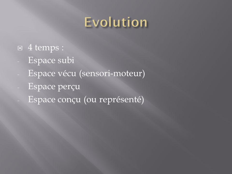 4 temps : - Espace subi - Espace vécu (sensori-moteur) - Espace perçu - Espace conçu (ou représenté)