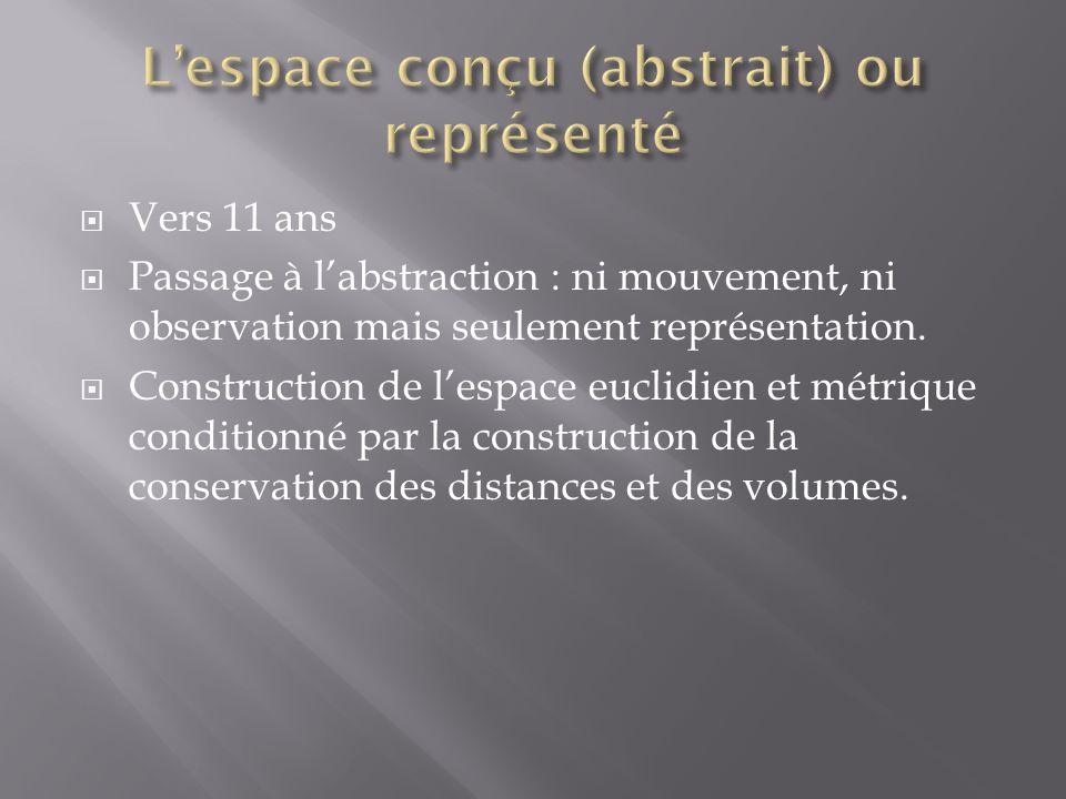 Vers 11 ans Passage à labstraction : ni mouvement, ni observation mais seulement représentation.