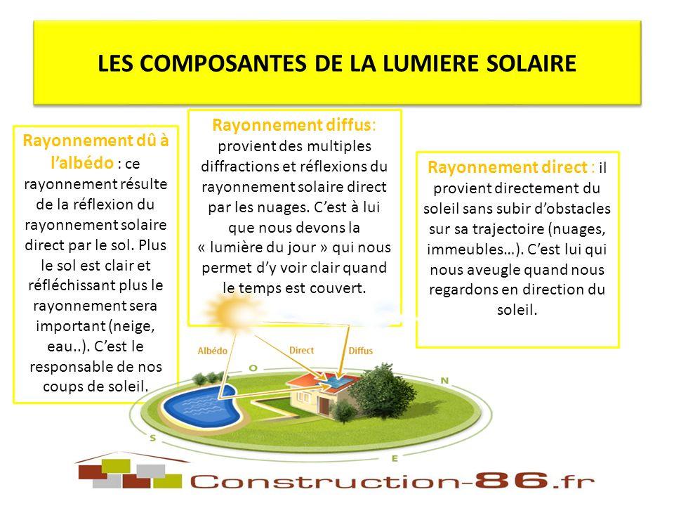 Rayonnement dû à lalbédo : ce rayonnement résulte de la réflexion du rayonnement solaire direct par le sol.