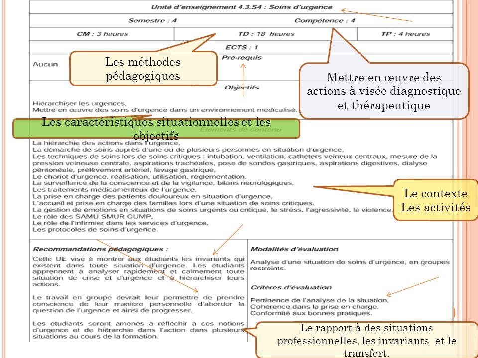Mettre en œuvre des actions à visée diagnostique et thérapeutique Le rapport à des situations professionnelles, les invariants et le transfert. Les mé