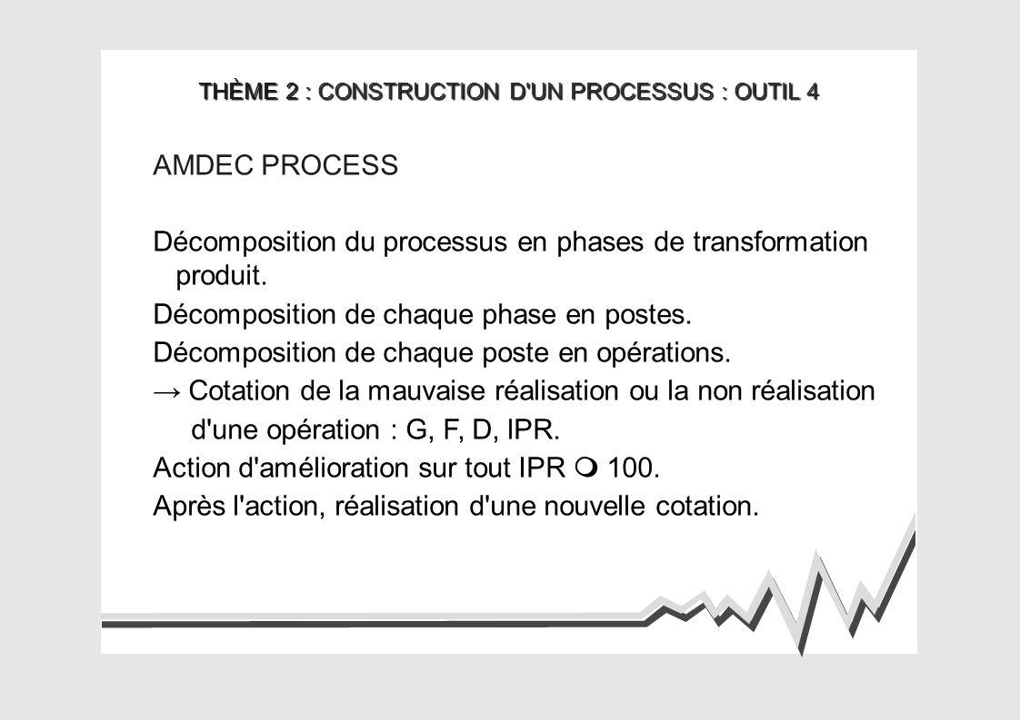 THÈME 2 : CONSTRUCTION D UN PROCESSUS : OUTIL 5 CAPABILITÉS PROCESS Calculer le cœfficient de centrage : Cpk.