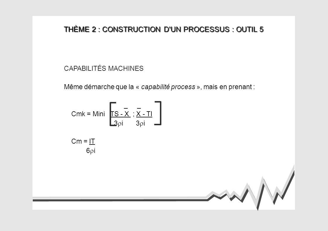 THÈME 2 : CONSTRUCTION D UN PROCESSUS : OUTIL 5 CAPABILITÉS MACHINES Même démarche que la « capabilité process », mais en prenant : _ _ Cmk = Mini TS - X ; X - TI 3ri 3ri Cm = IT 6ri