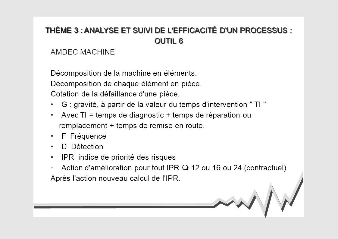 THÈME 3 : ANALYSE ET SUIVI DE L EFFICACITÉ D UN PROCESSUS : OUTIL 7 ANALYSE STATISTIQUE Identification du caractère à analyser.