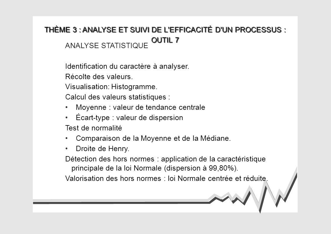 THÈME 3 : ANALYSE ET SUIVI DE L EFFICACITÉ D UN PROCESSUS : OUTIL 8 MAÎTRISE STATISTIQUE DES PROCESS (MSP) Identification de la caractéristique et du process à maîtriser.