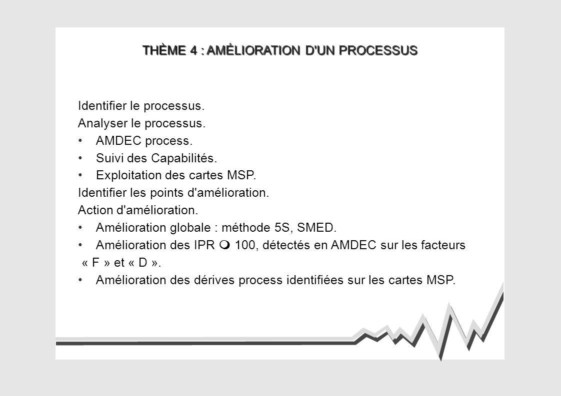 THÈME 4 : AMÉLIORATION D'UN PROCESSUS Identifier le processus. Analyser le processus. AMDEC process. Suivi des Capabilités. Exploitation des cartes MS