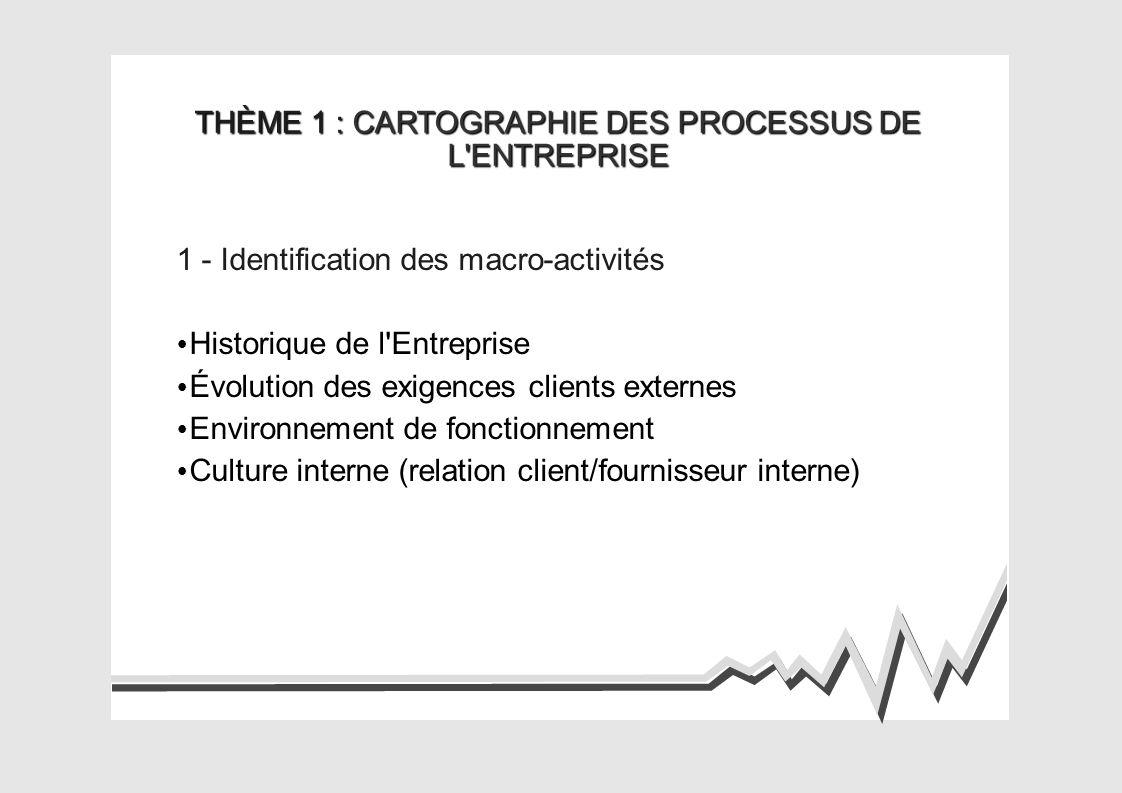 THÈME 1 : CARTOGRAPHIE DES PROCESSUS DE L ENTREPRISE 1 - Identification des macro-activités Historique de l Entreprise Évolution des exigences clients externes Environnement de fonctionnement Culture interne (relation client/fournisseur interne)